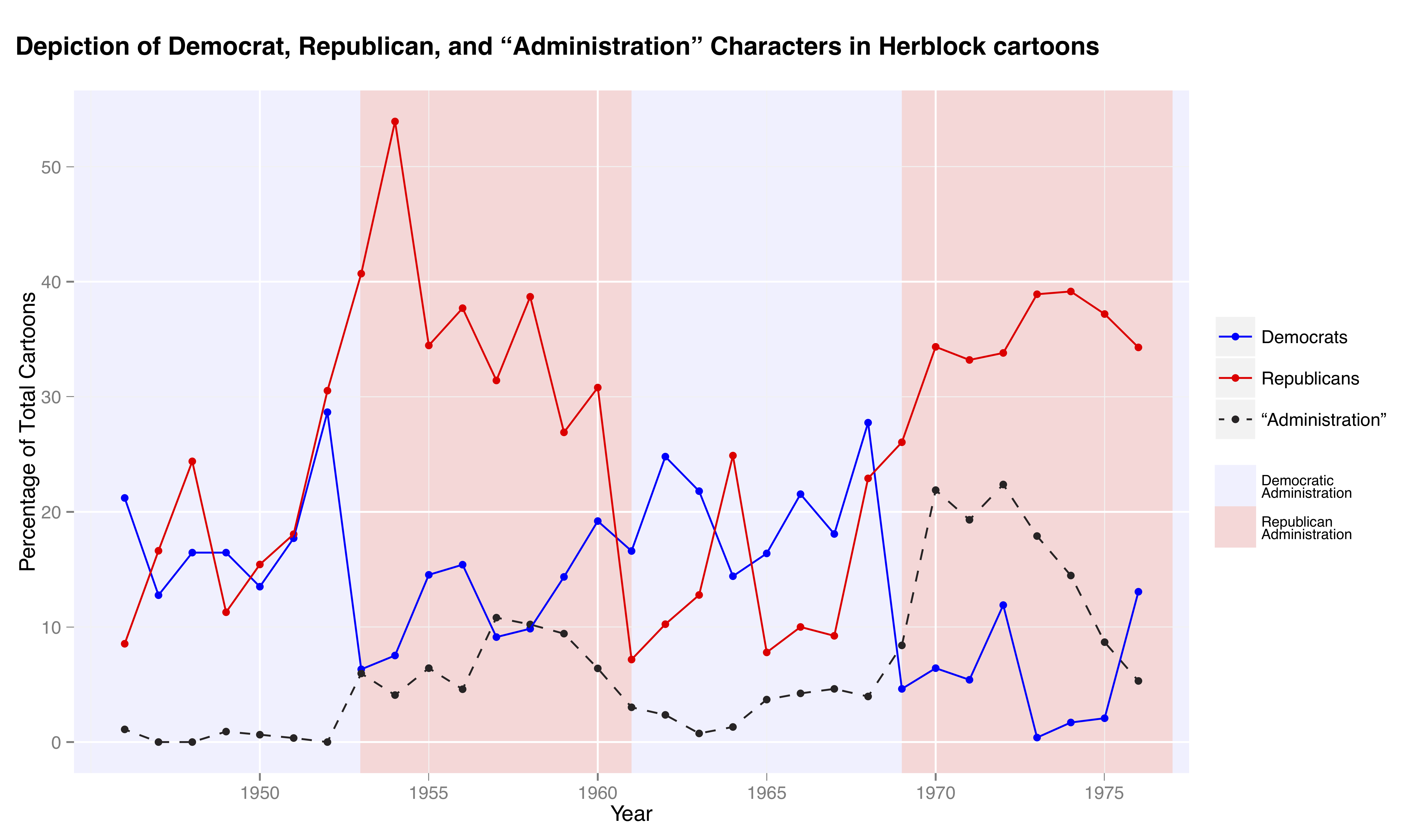 """Line graph showing the how the percentage of cartoons that depict the democrat, republican and administration characters changed over time."""""""