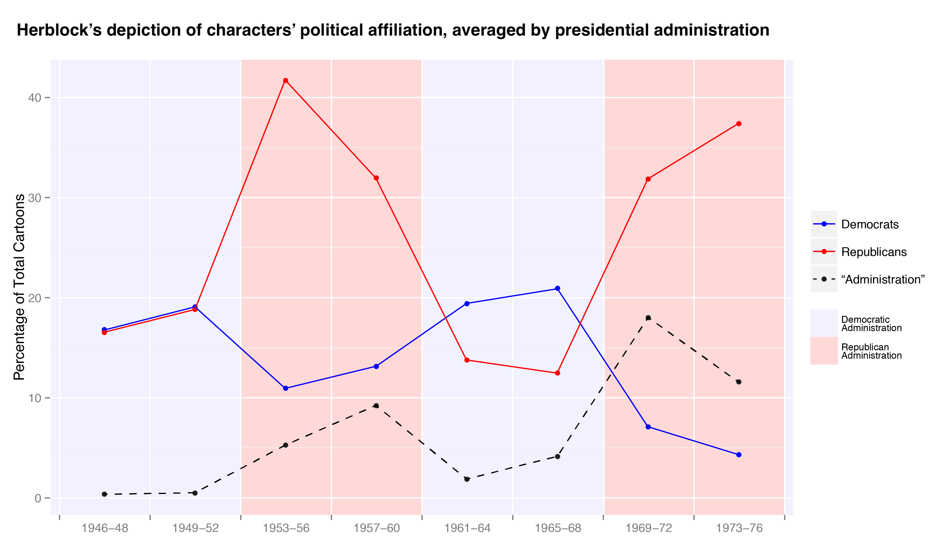 """Line graph showing how the percentage of Herblock cartoons depicting Democrats,Republicans, and the generic character """"Administration""""changed during different presidential administrations from nineteen forty-six to nineteen seventy-six."""""""