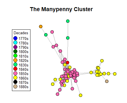 Networking showing the Manypenny cluster and the the subsequent documents that his work influenced