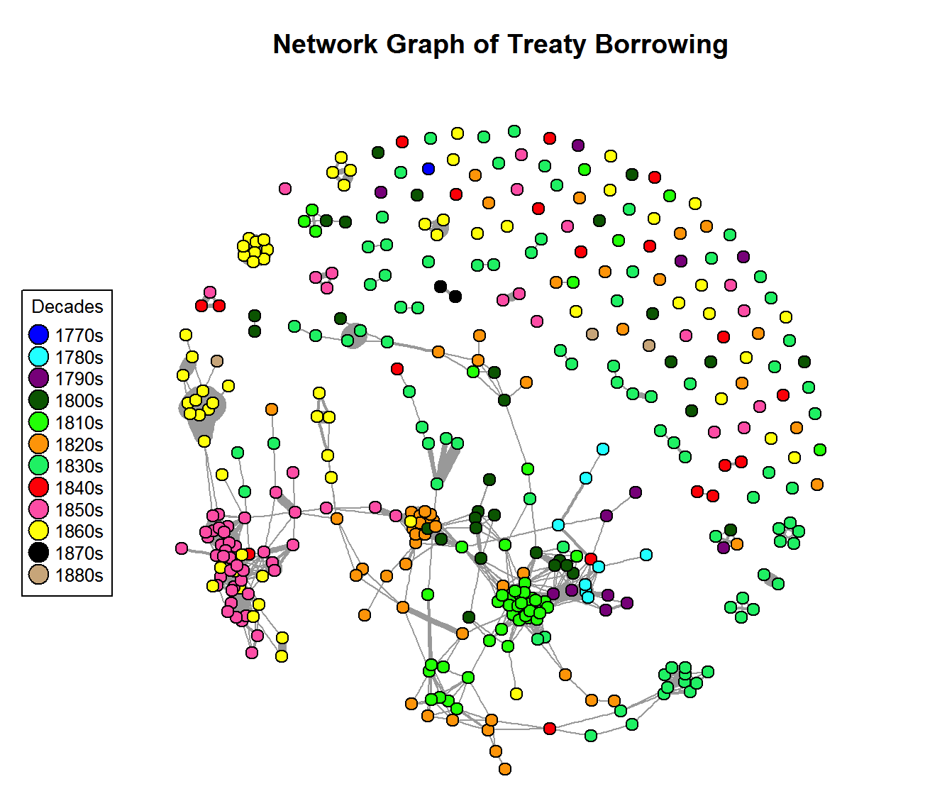 Network graph that shows the language borrowing that occurred between treaties over time