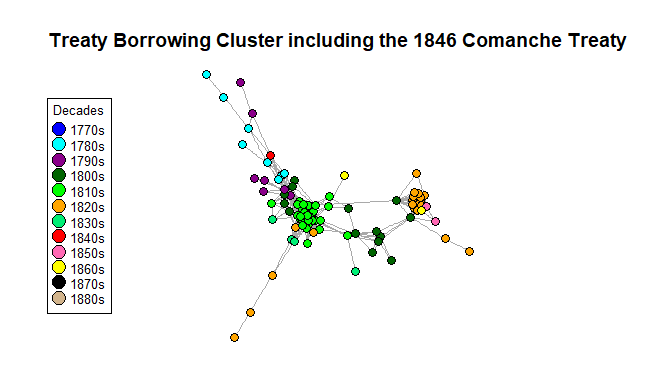 Network graph showing that the eighteen hundred and forty six Comanche Treaty is the only treaty in borrowing cluster from the eighteen hundred and forties