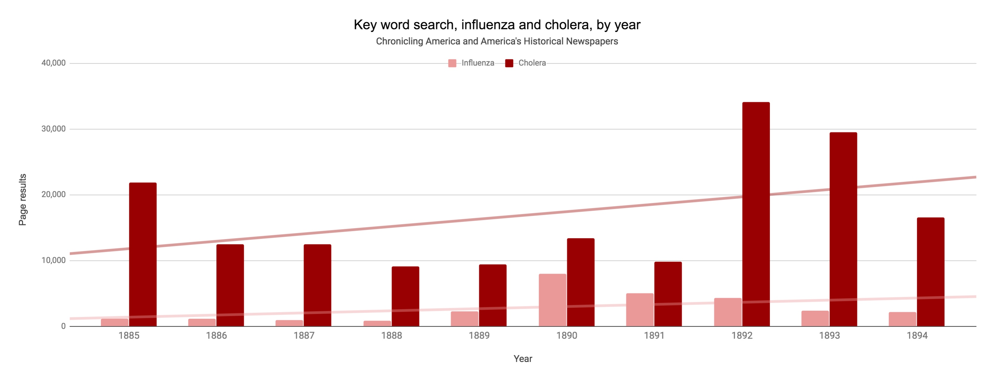 "A bar chart showing the number of newspaper pages where the term ""influenza"" appeared compared to the word ""cholera"" per year in American newspapers."