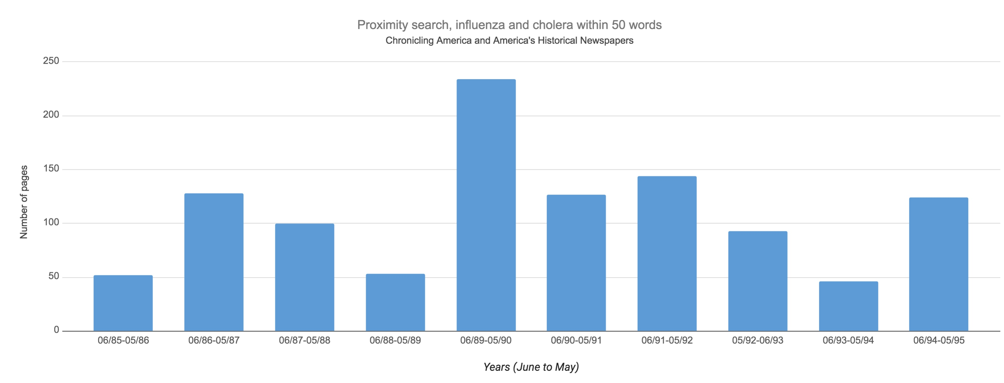 "A bar chart showing the number of newspaper pages each year where the terms ""influenza"" and  ""cholera"" appeared within 50 words of each other."