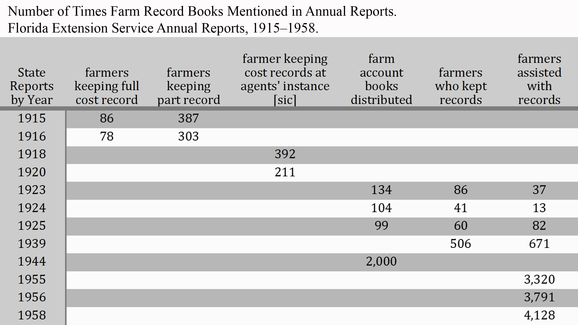 A table showing the number of times farm record books were mentioned in Flordia state reports fomr 1915 until 1958 based on different catagories such as farmers keeping full records, partial records or only assisting with records.