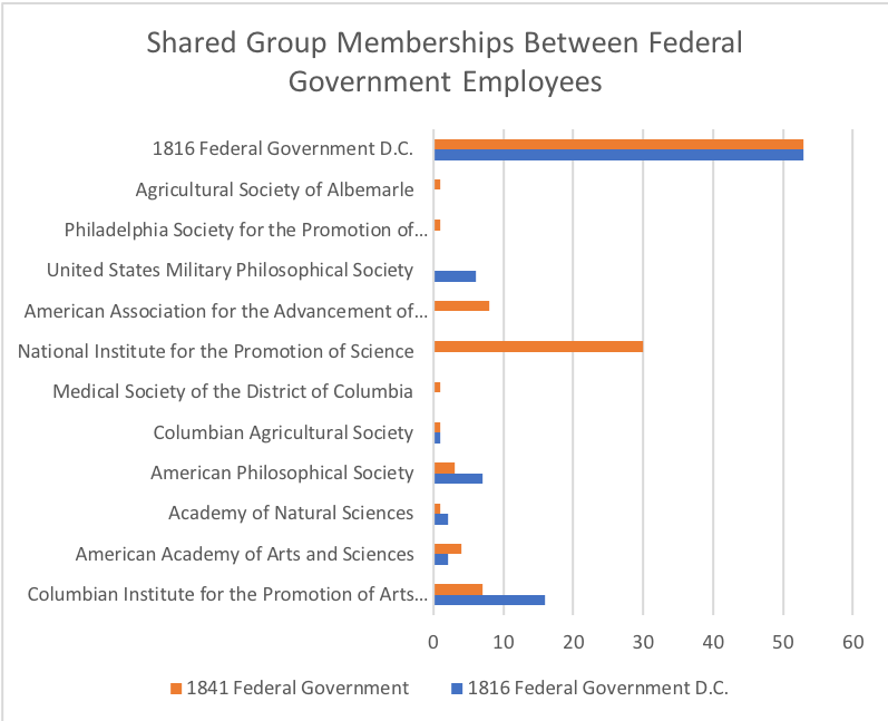 A bar graph showing the number of federal employees based in Washington D.C. that were members of certian learned societies.