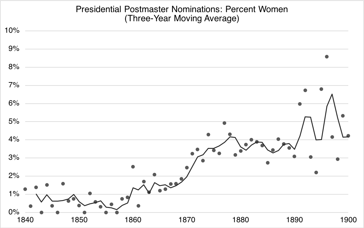 Line graph of percentage of women among U.S. Presidential postmaster nominations.