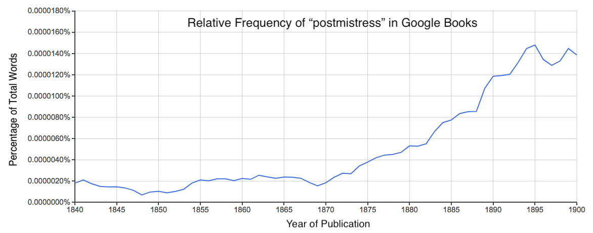 "Line graph of the term ""postmistress"" in the Google Books American English Corpus."