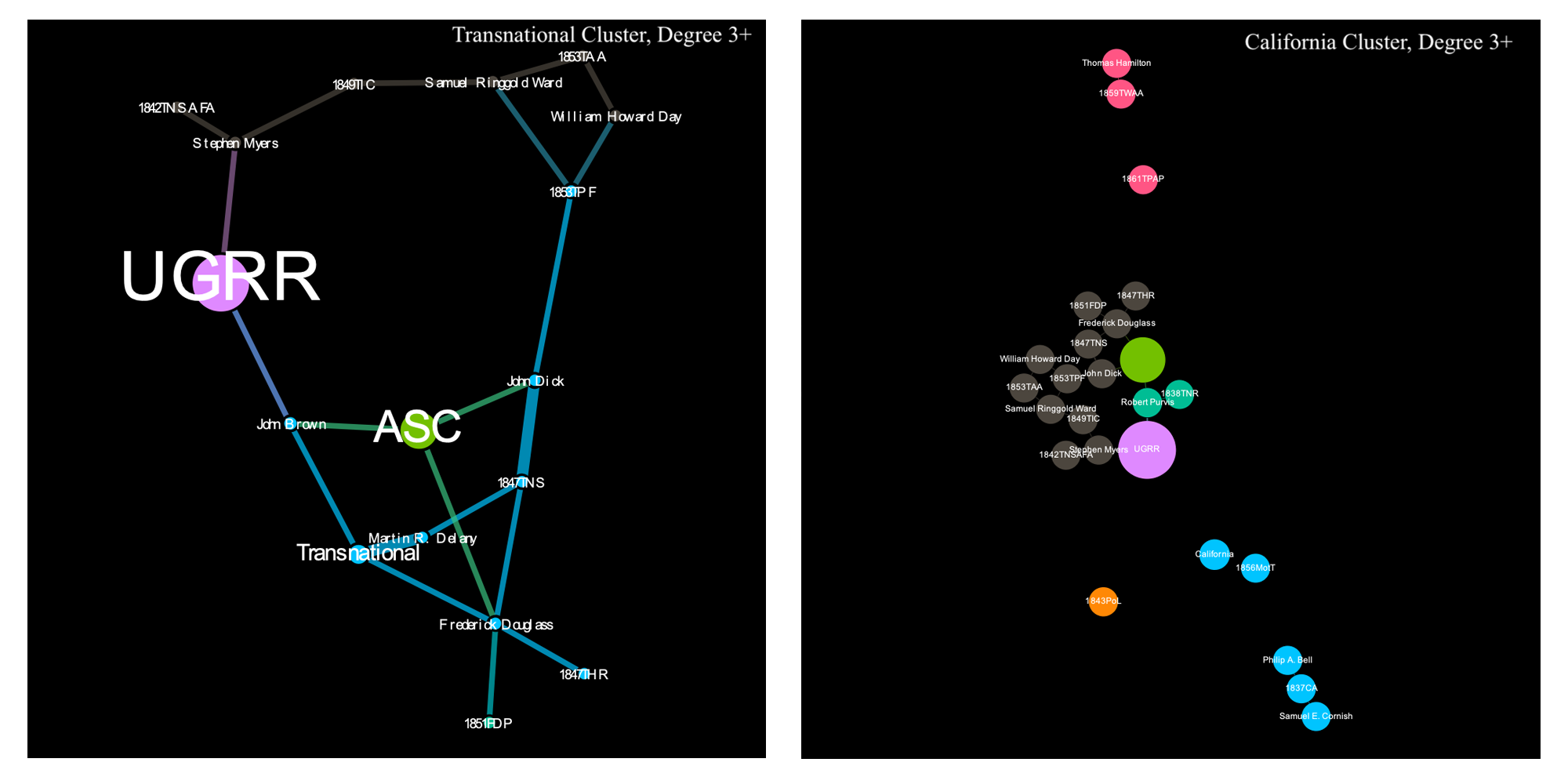 Two newtwork graphs of the transnational and California culsters, filtered to show entities with 3+ links.