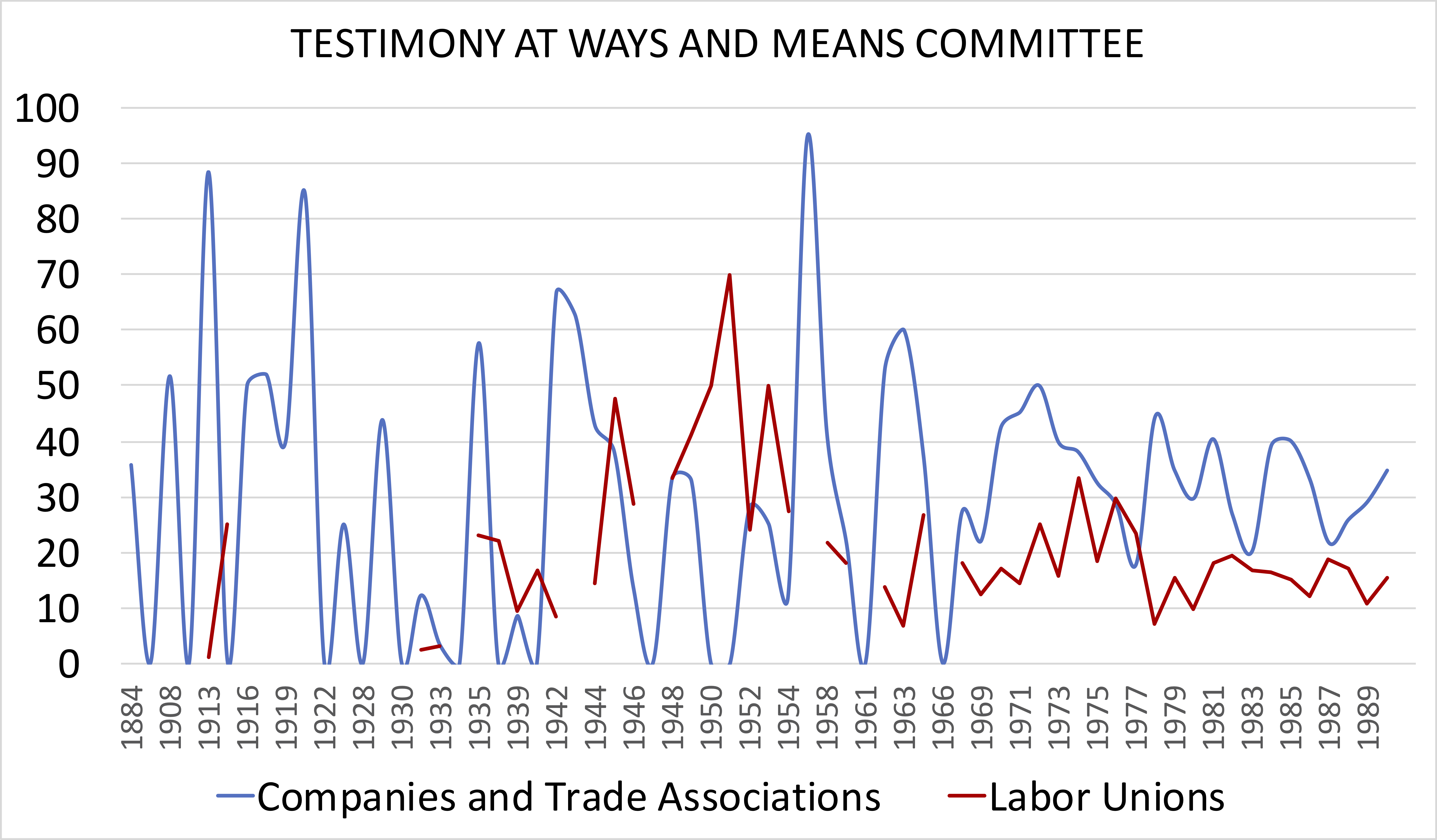 Line graph showing representation of companies and trade associations vs. labor unions at the Ways and Means Committee from eighteen eighty-eight to nineteen ninety.