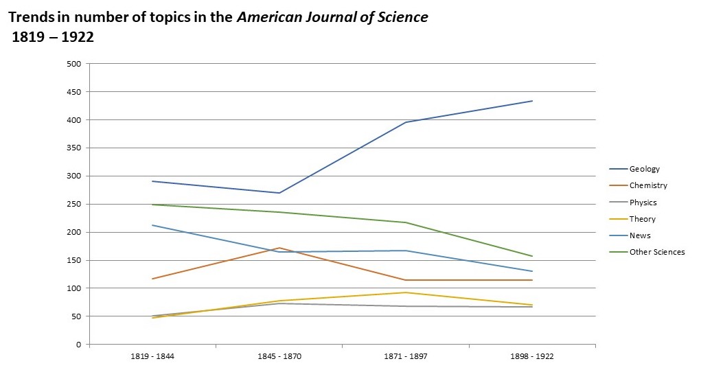 Line graph charting the change over time in the number of topics in six categories: Geology, Chemistry, Physics, Theory, News, and Other Sciences.