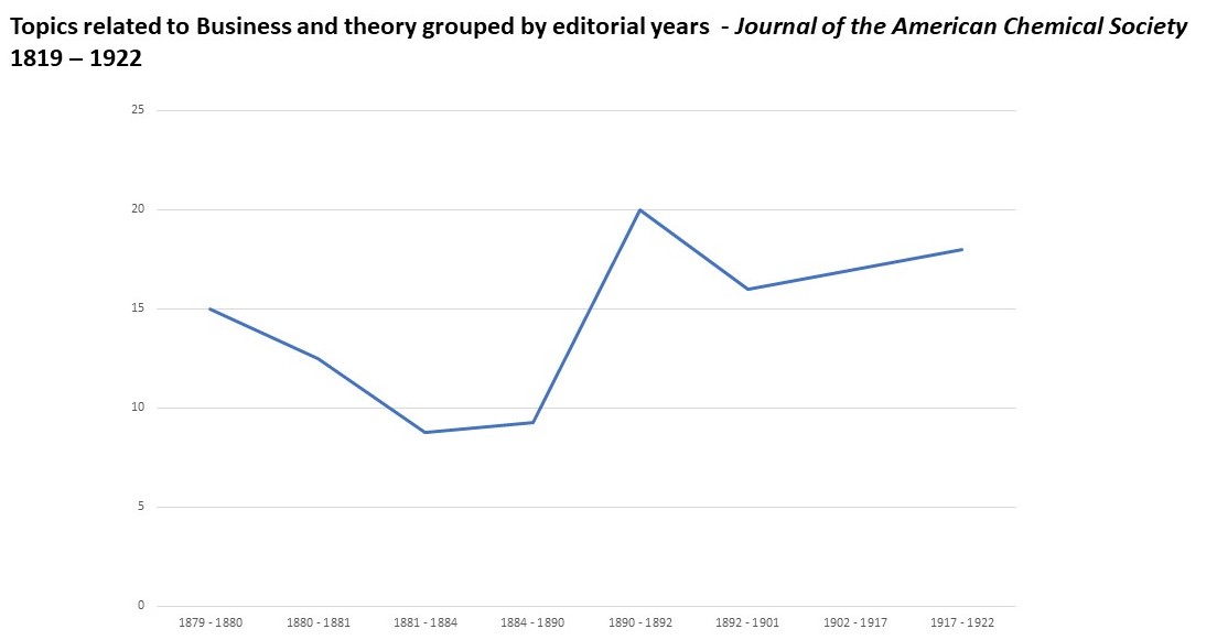 Line graph showing the percentage of topics on business and theory over time in *Journal of the American Chemical Society* between eighteen nineteen and nineteen twenty-two.