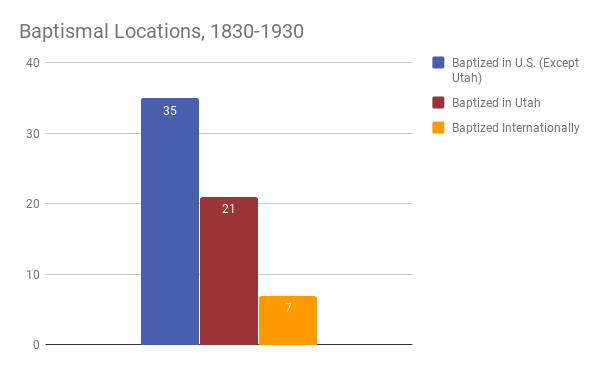 Bar graph showing thirty-five baptisms taking place in Utah, twenty-one taking place in the United States in places other than Utah, and seven taking place internationally.