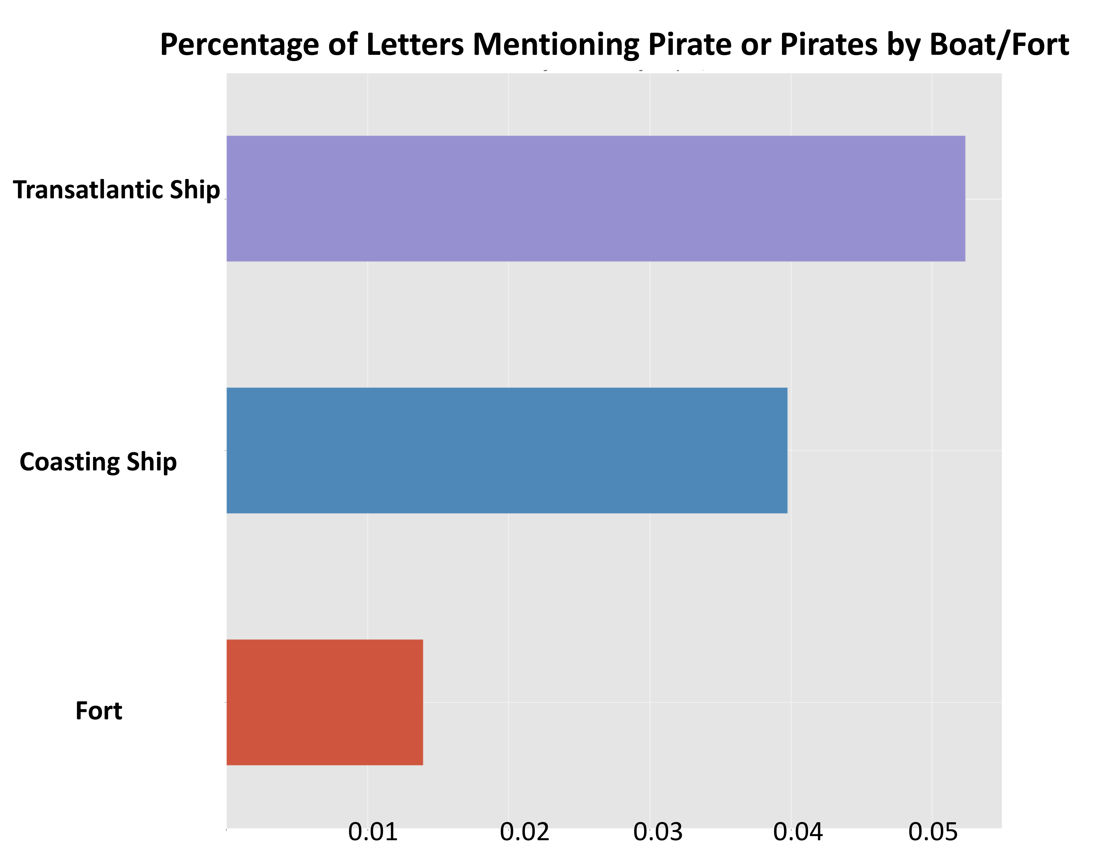 """Bar graph showing the percentage of letters mentioning """"pirate"""" and """"pirates"""" by boat or fort."""
