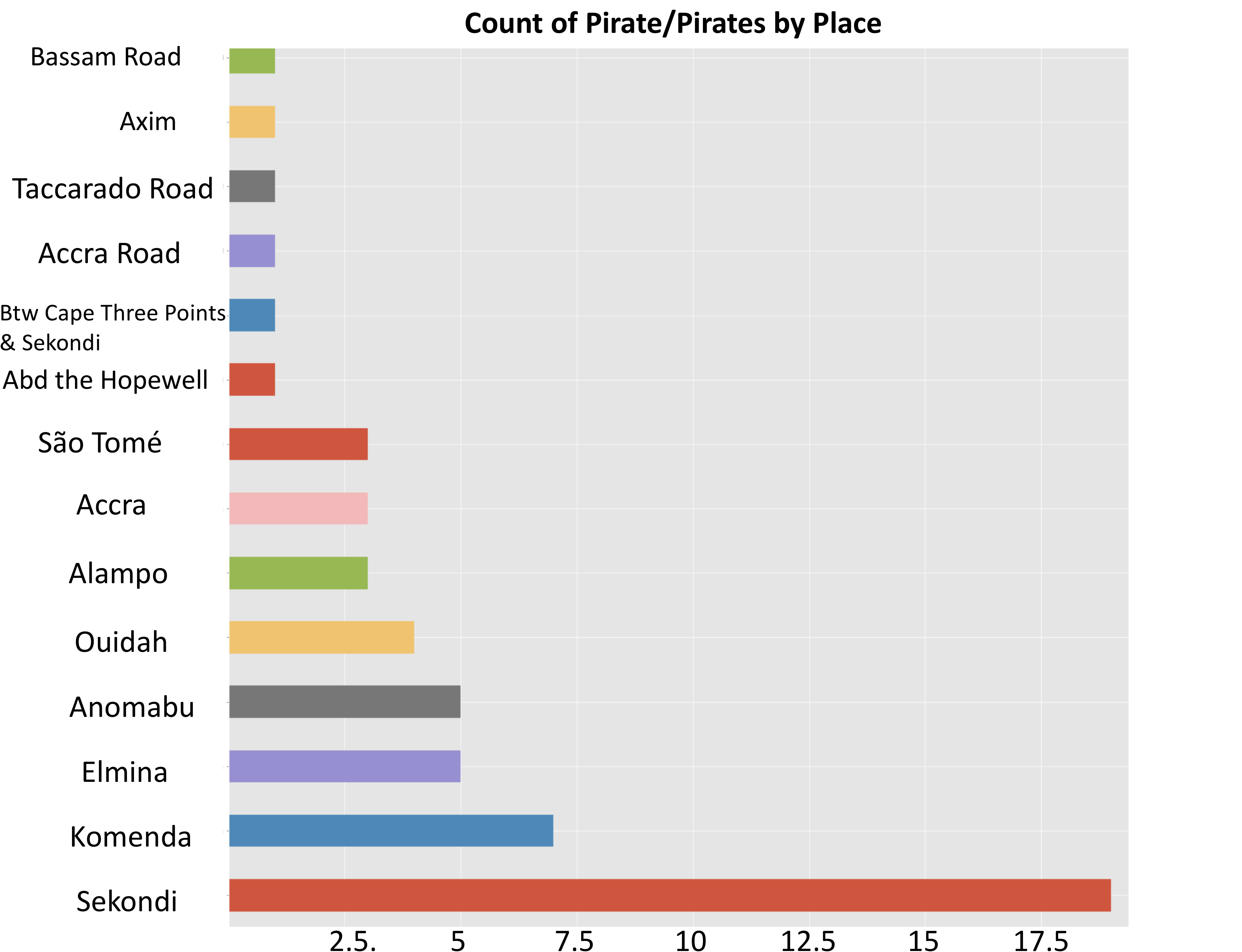 """Bar graph showing a word count of the terms """"pirate"""" and """"pirates"""" by location."""