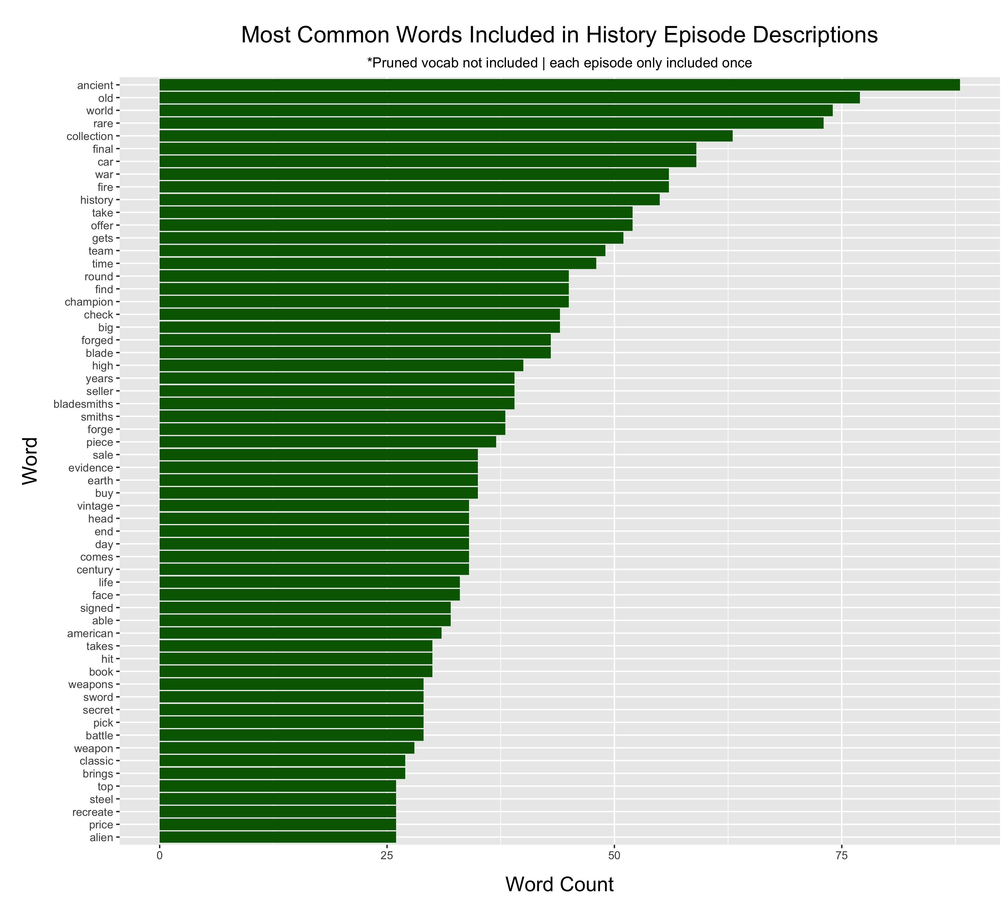 Horizontal bar graph in green of the top sixty most common words.