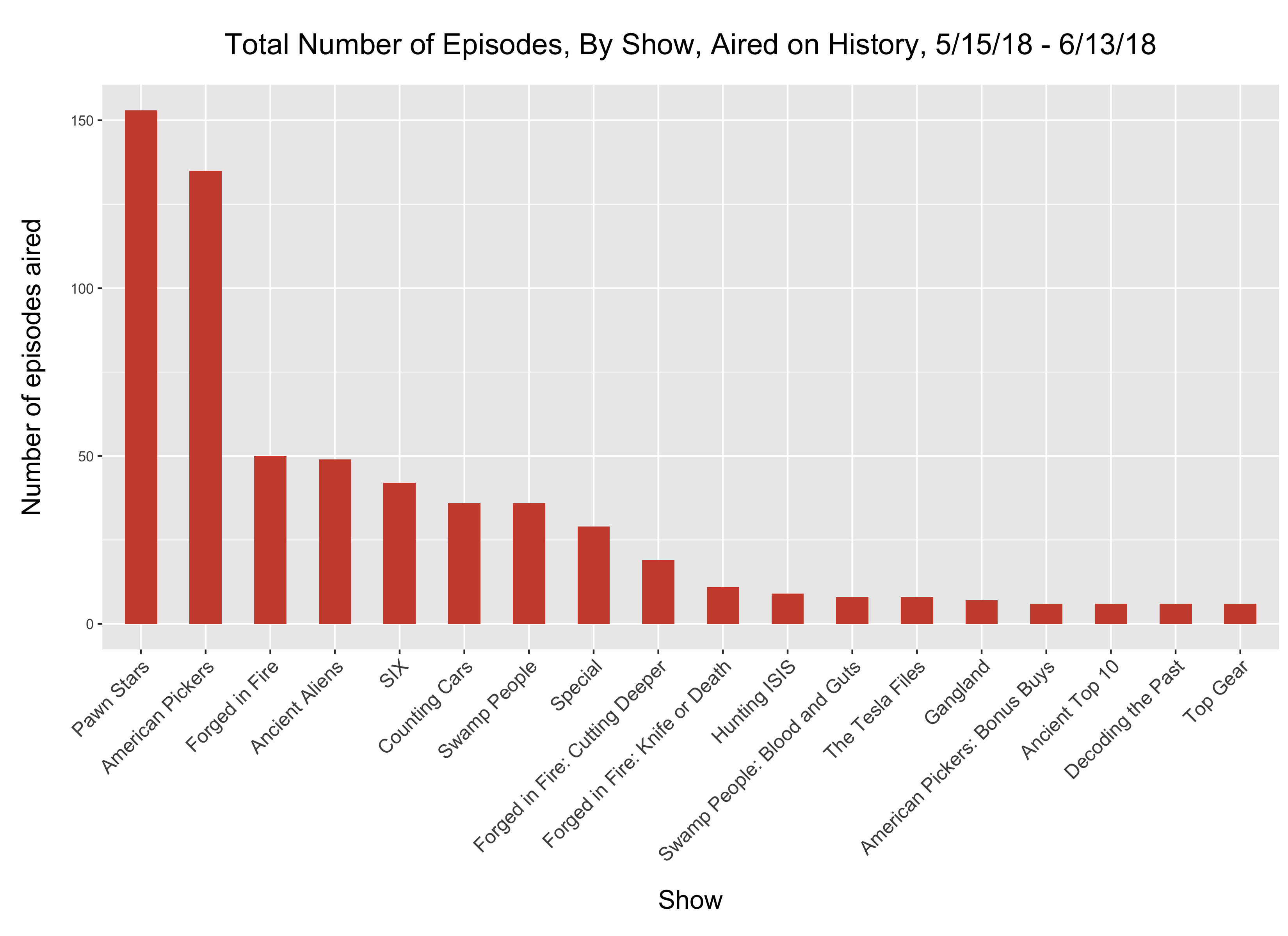 Vertical bar graph showing the number of episodes of each show which aired on History during the study period.