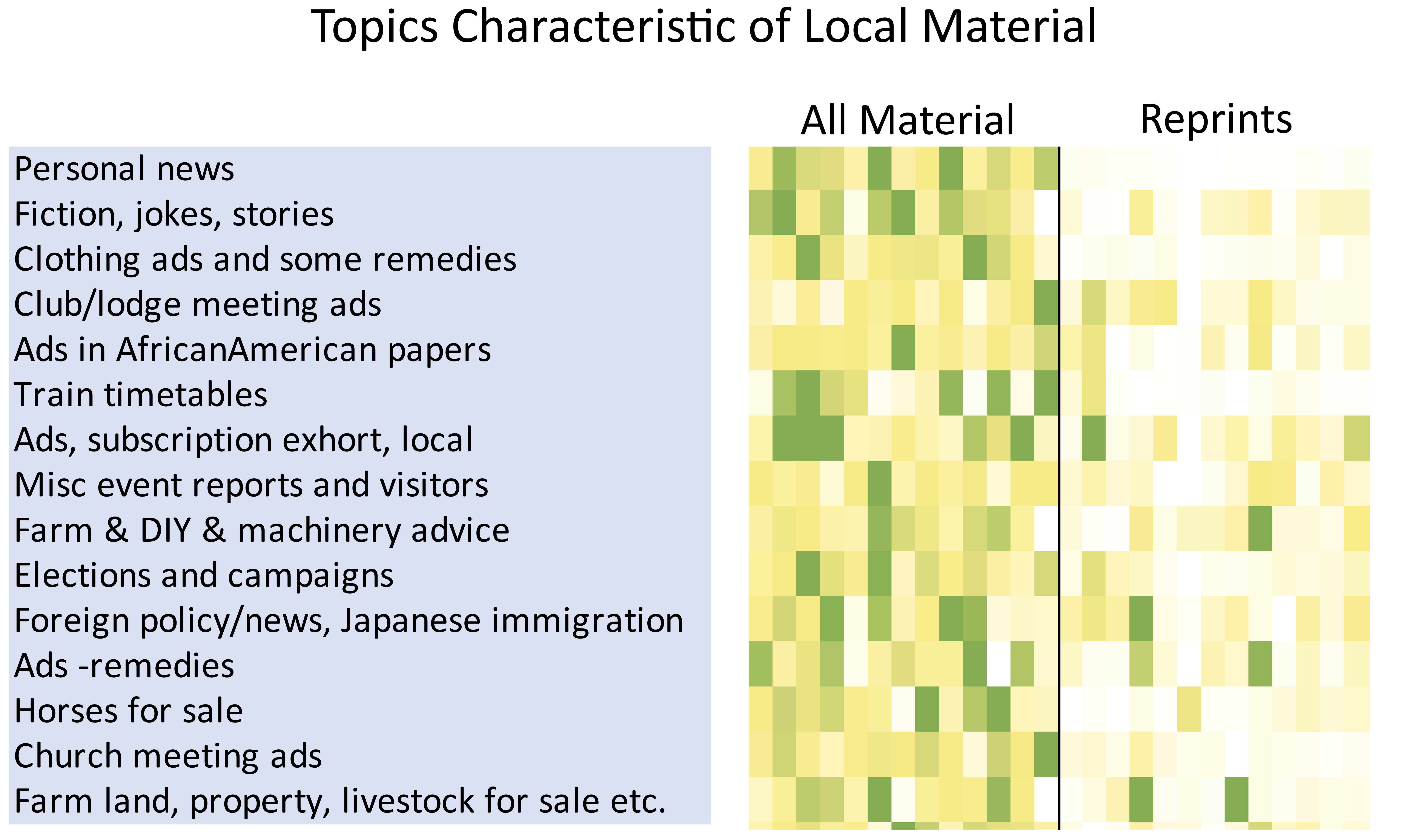 Heat map showing the topics most prominent in all materials ('local') vs. reprints ('national').