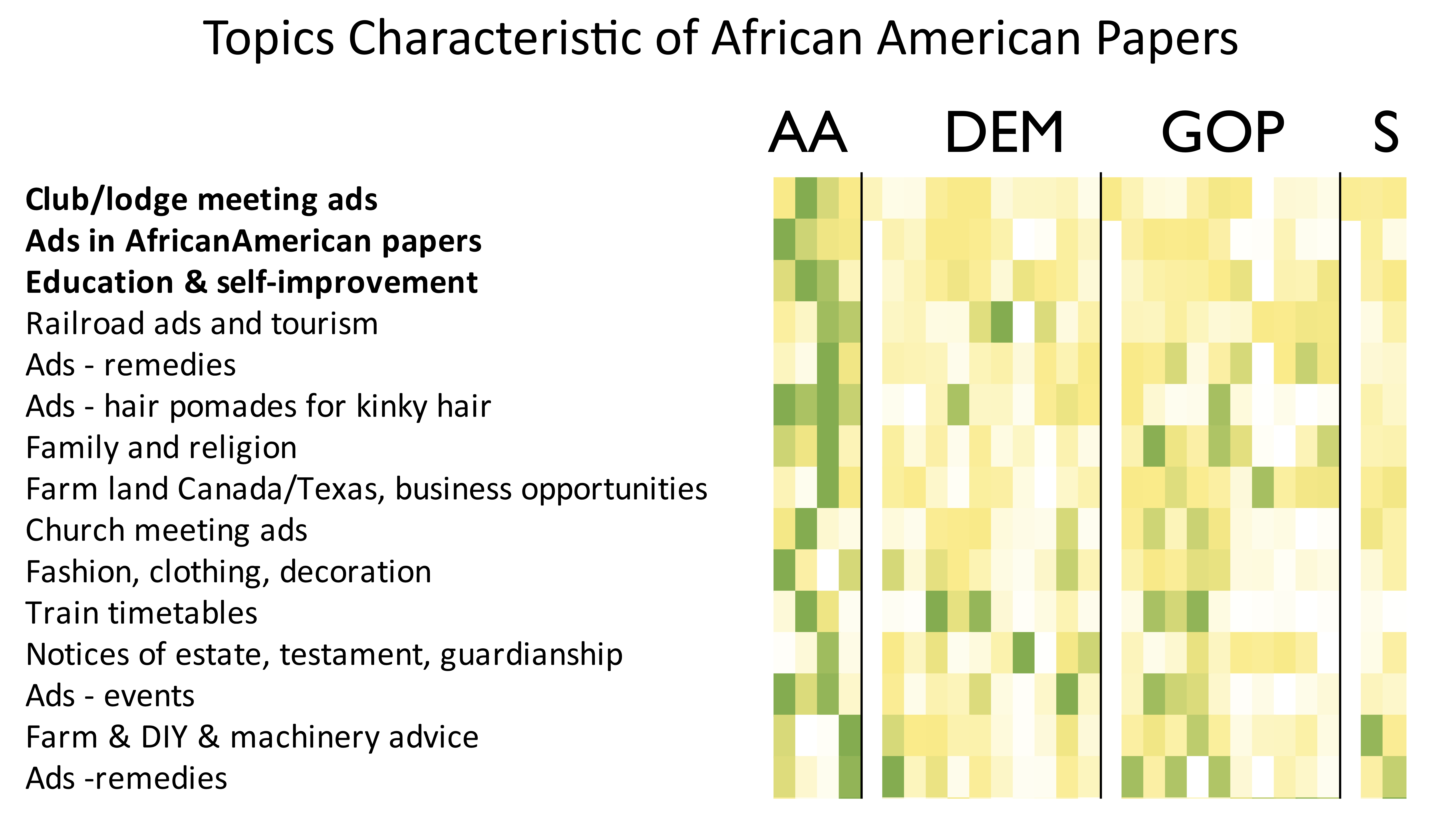 Heat map showing the topics most prominent in African American newspapers.