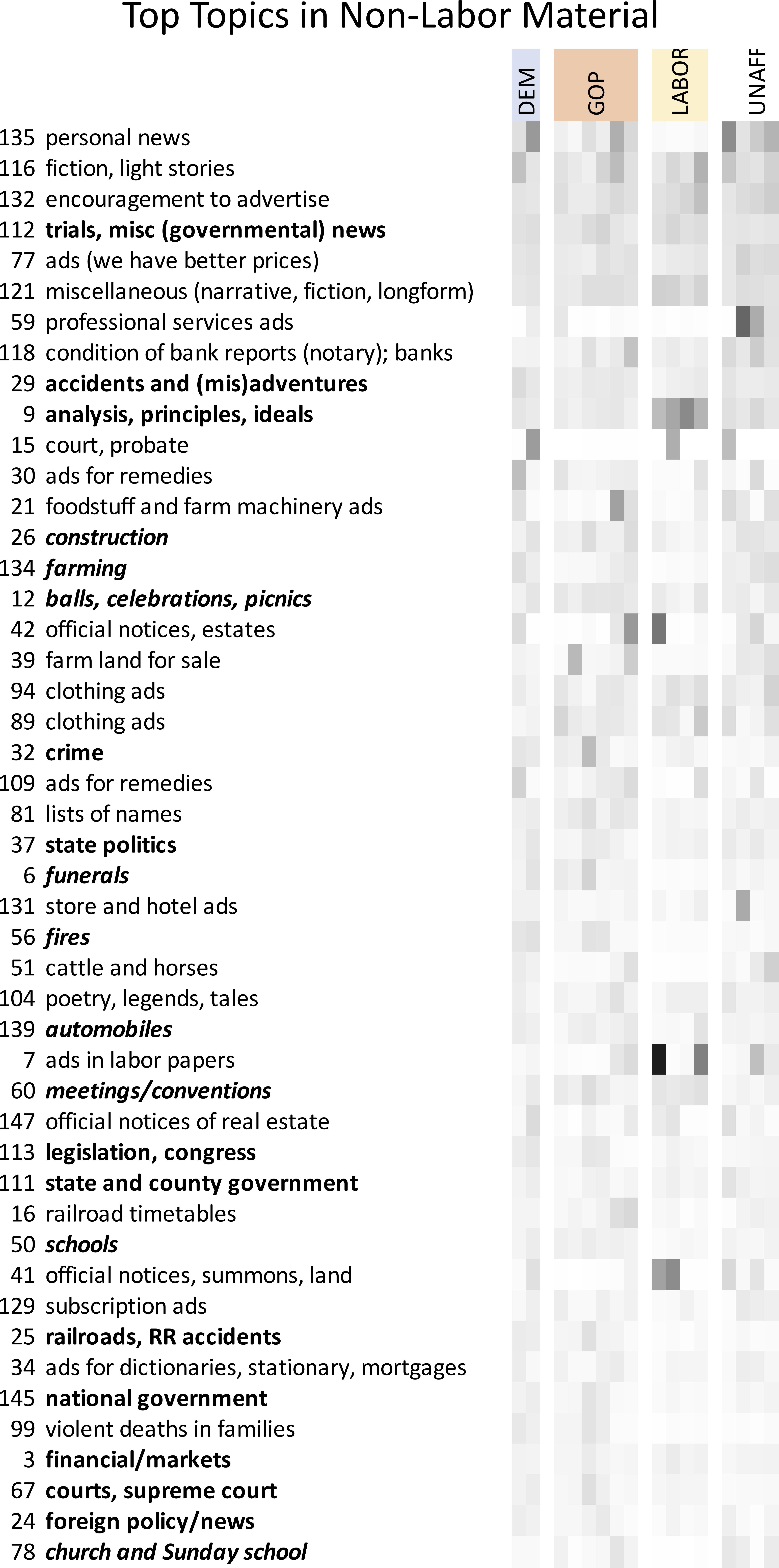 Heat map showing the topics most prominent in non-labor materials.