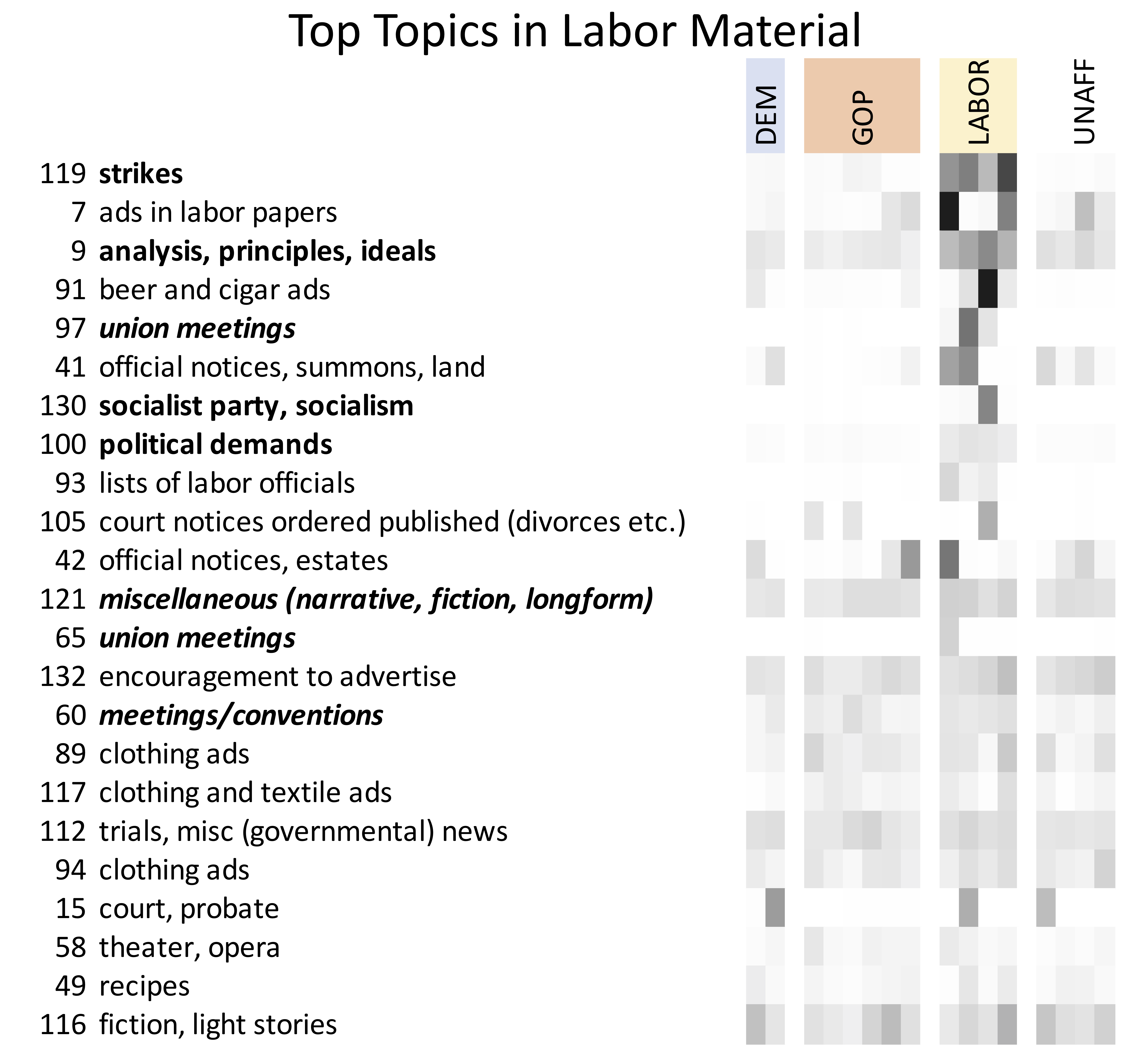 Heat map showing the topics most prominent in labor materials.