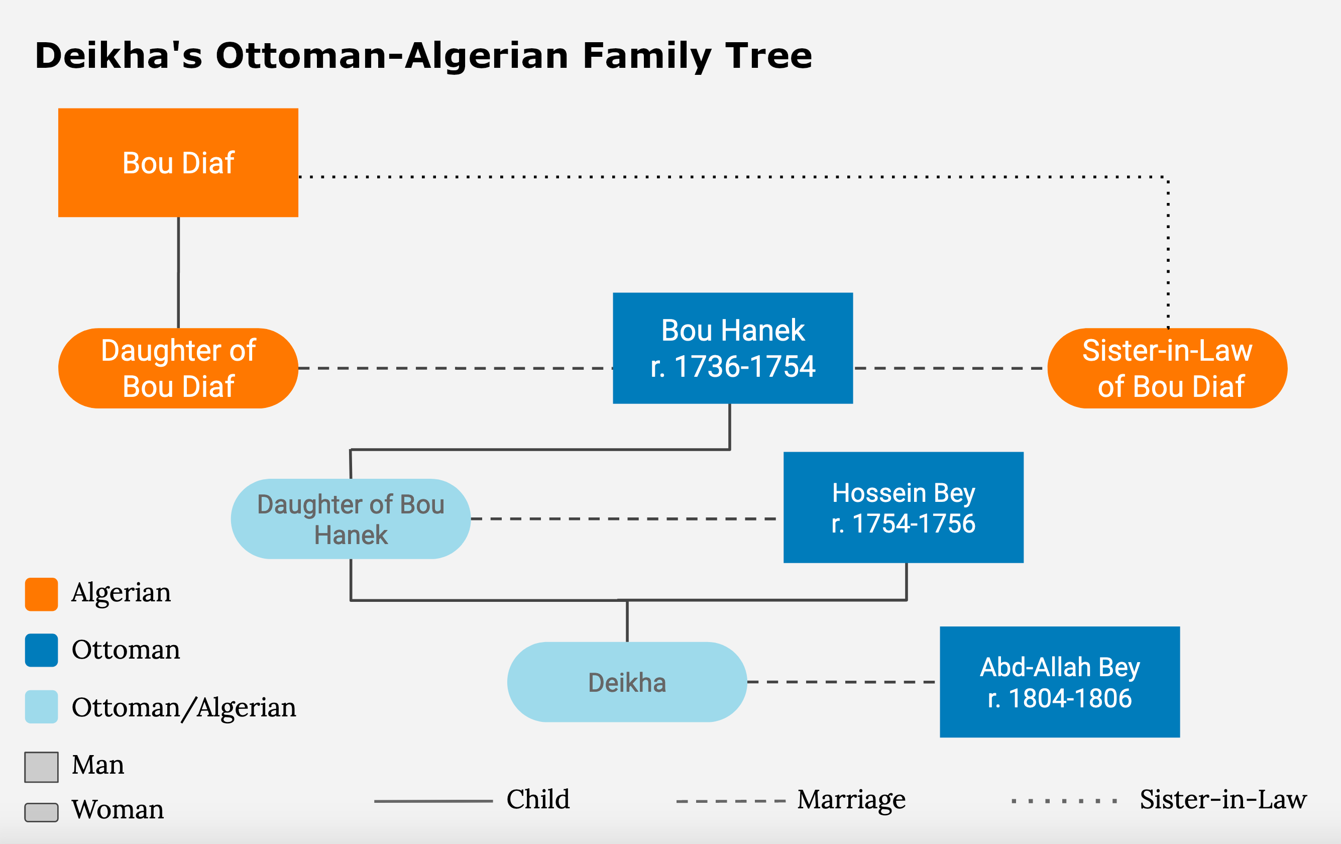 Family tree for Deikha, showing three generations of intermarriage between Algerian or Algerian/Ottoman women and Ottoman men.